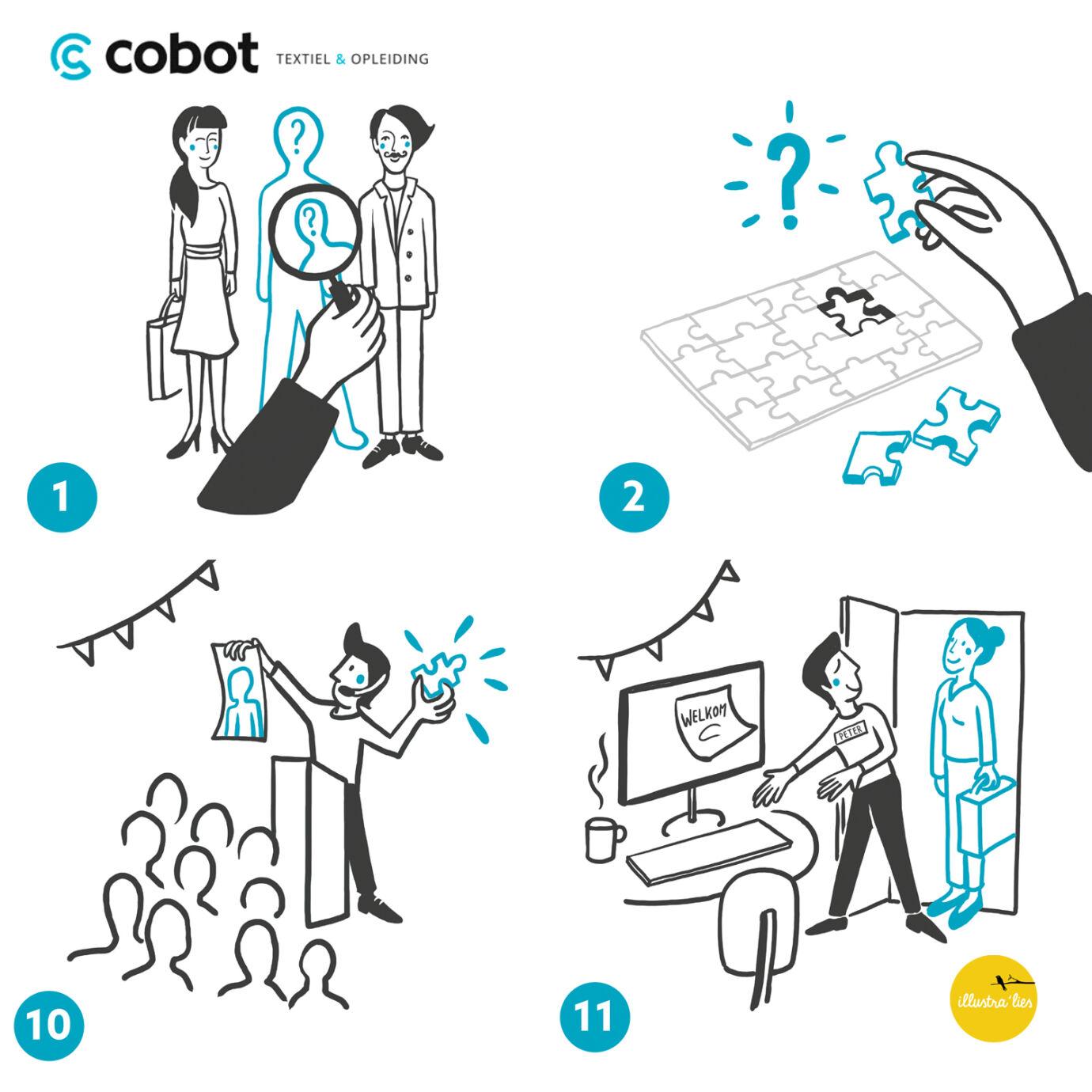 06 Cobot stappenplan overzichtje
